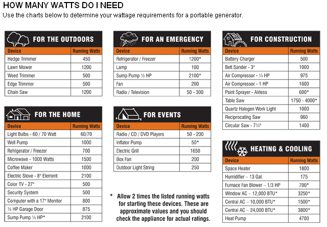 Generator Sizing Chart By Woodhyrst Inc Of Pittsburgh